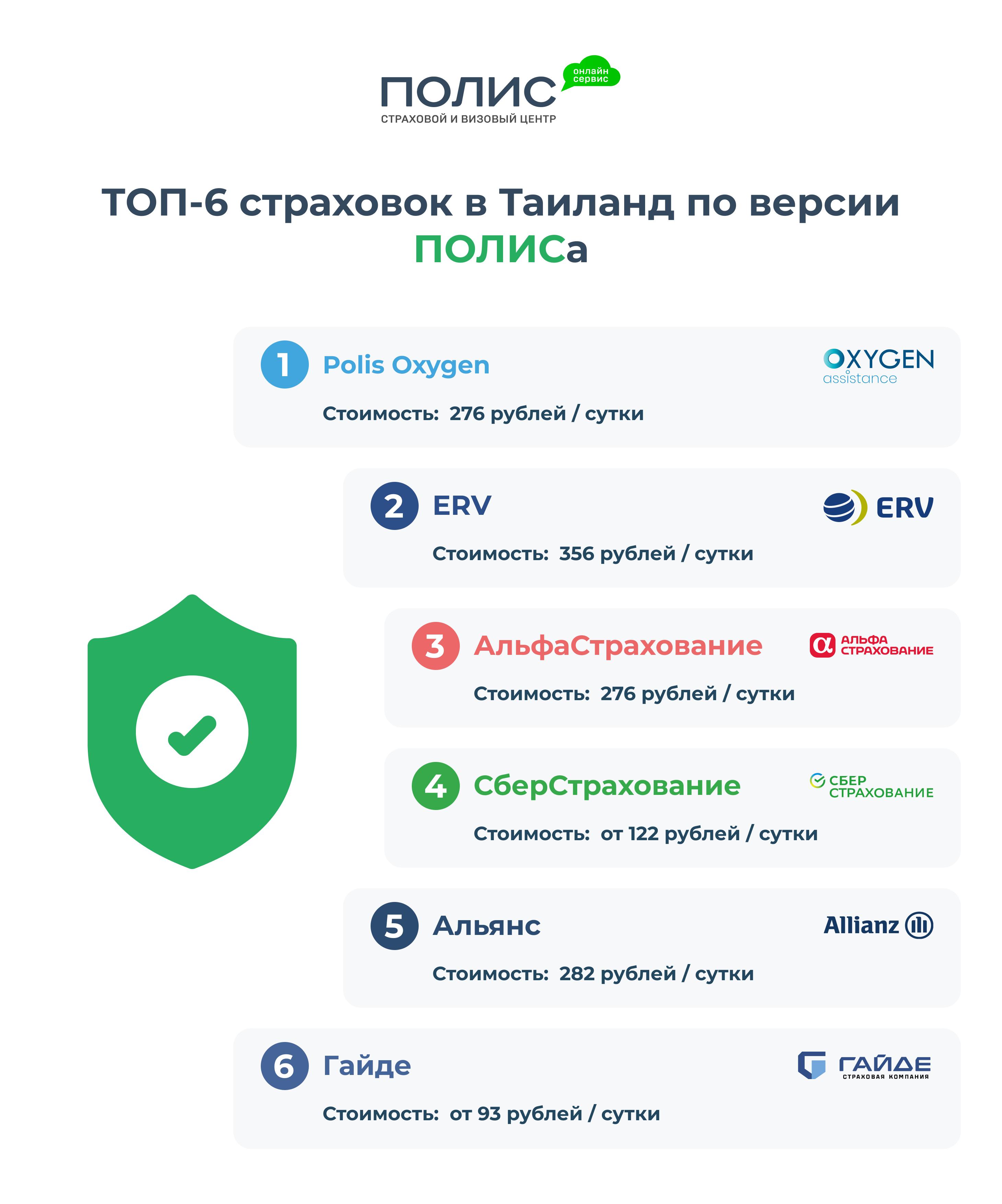 turisticheskaya strahovka rejting strahovok dlya rossiyan v 2021 godu